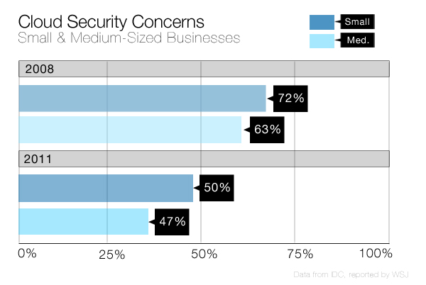 achieving security in the cloud infrastructure Service or infrastructure as a service will each have their own security concerns  that need to  along with the gains achieved in cloud computing there are.