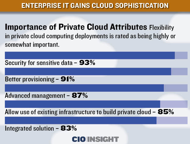 Enterprise Private Cloud