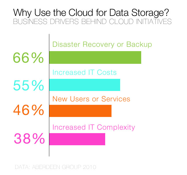 Why Use the Cloud for Data Storage?